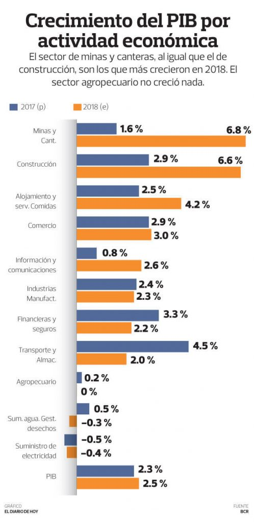 Construcción fue el mayor impulsor económico en 2018