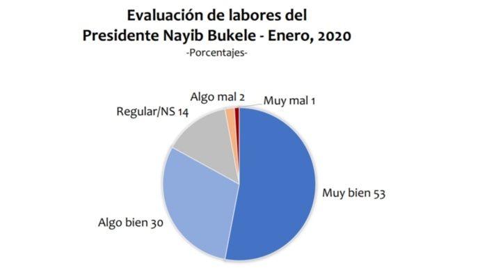 Presidente Nayib Bukele tiene el 91% de aprobación de los salvadoreños