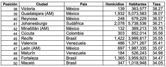 San Salvador es retirada del ranking de las ciudades más violentas del mundo