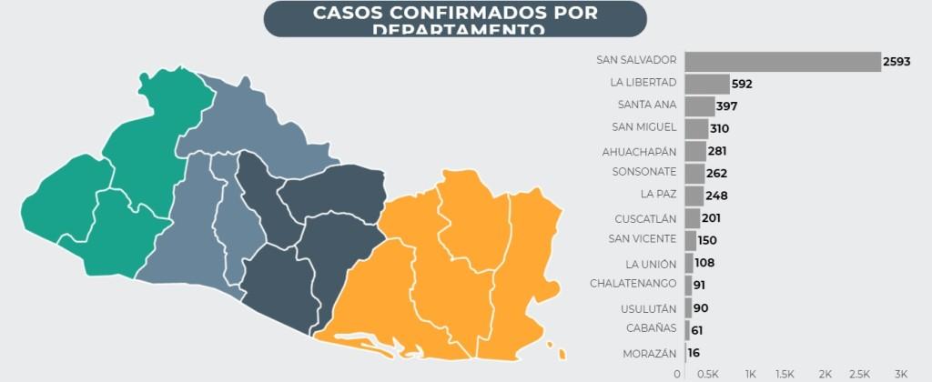 El departamento de San Salvador tiene casi la mitad de los  casos de coronavirus